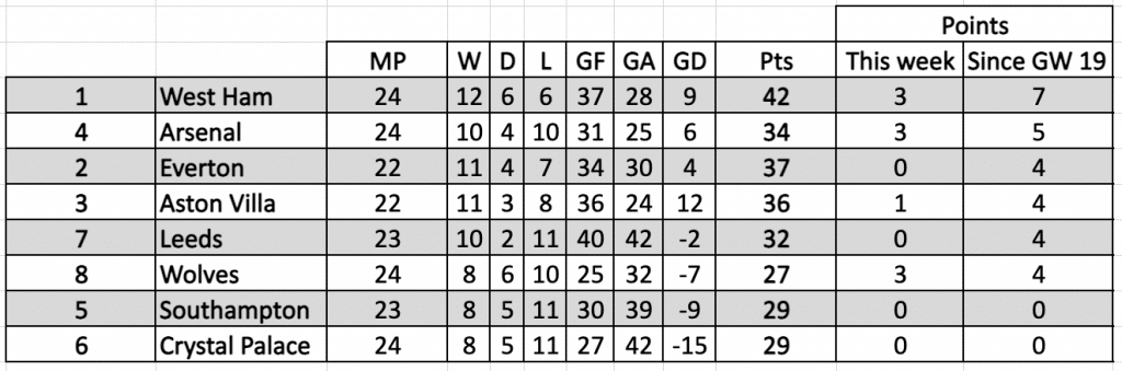 Mini League Table